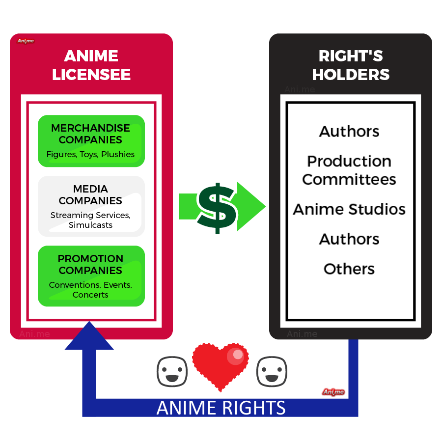 Anime Licensing Graphic Chart
